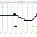 Hacia donde van las tasas de interés